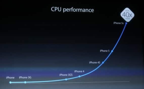 iPhone 5S - CPU