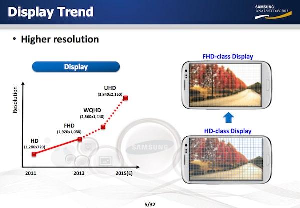 Samsung planea tener teléfonos celulares que tengan una resolución de 3840 x 2160.