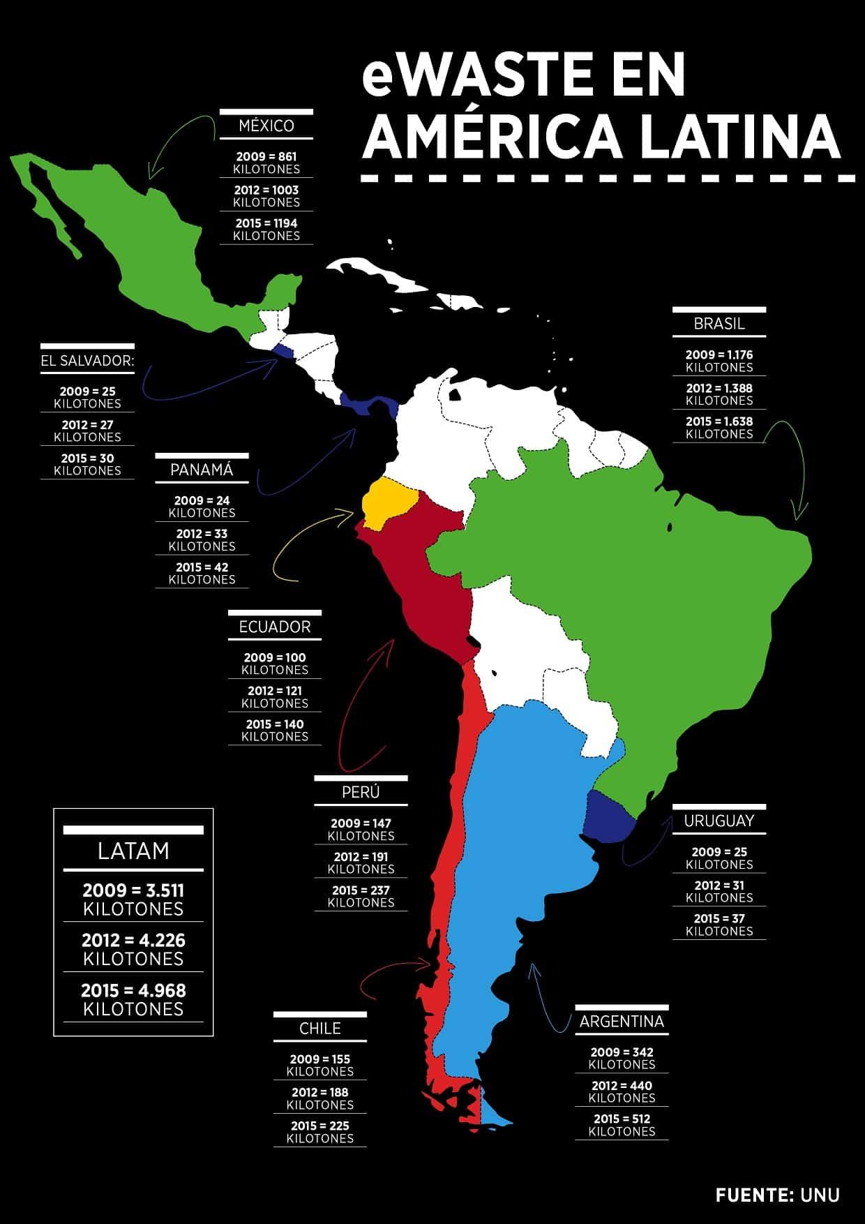 Desglose de eWaste en Latinoamérica por países.