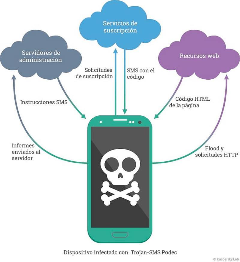 Así opera Podec cuando infecta un teléfono Android.